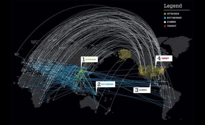 DDoS-network-map